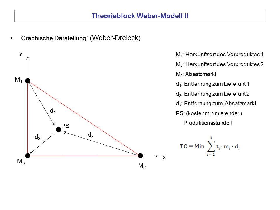Theorieblock Weber-Modell II