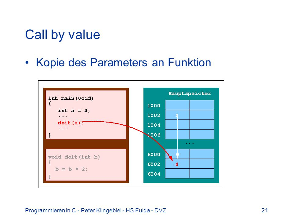 Call by value Kopie des Parameters an Funktion