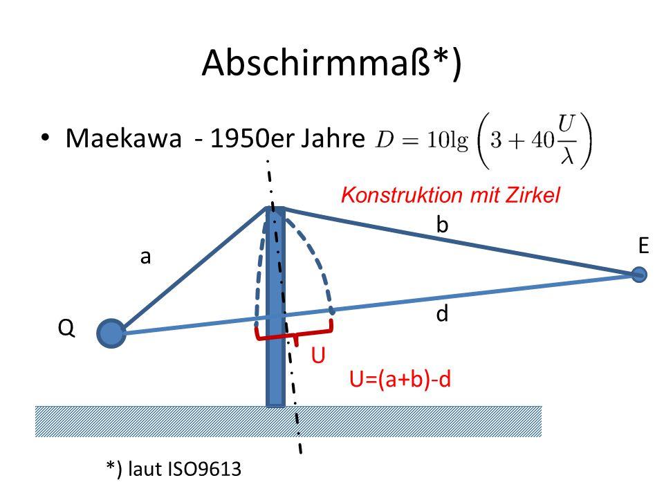 Abschirmmaß*) Maekawa - 1950er Jahre b E a d Q U U=(a+b)-d