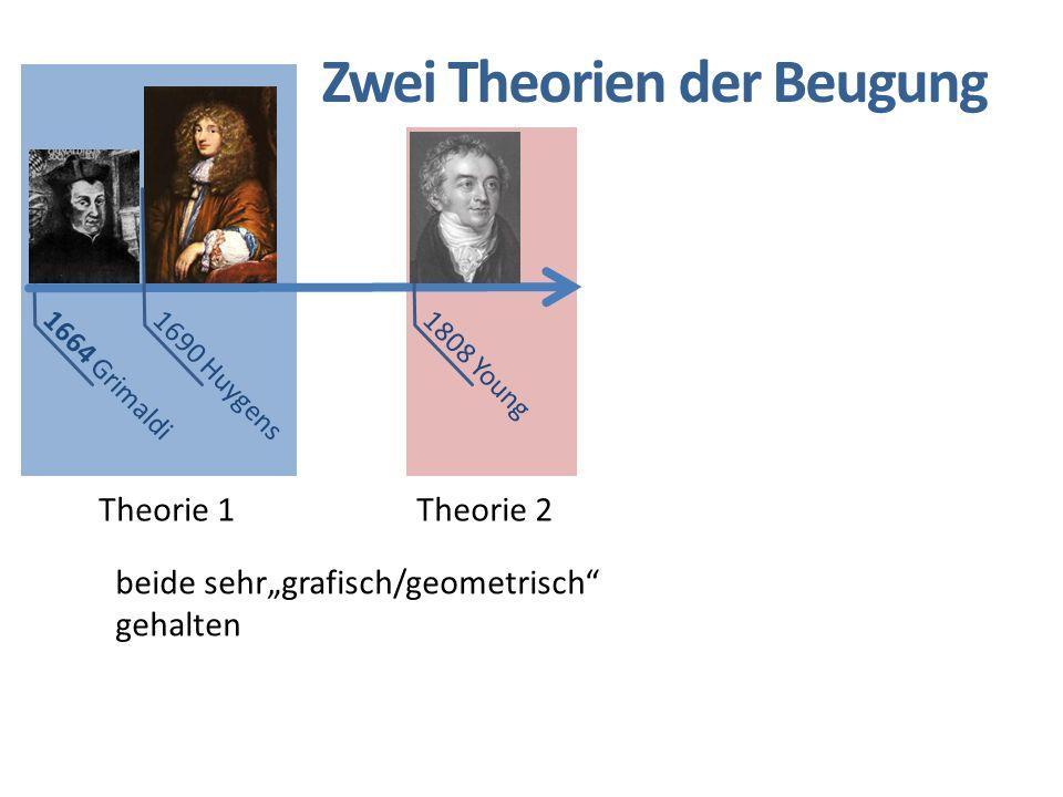Zwei Theorien der Beugung