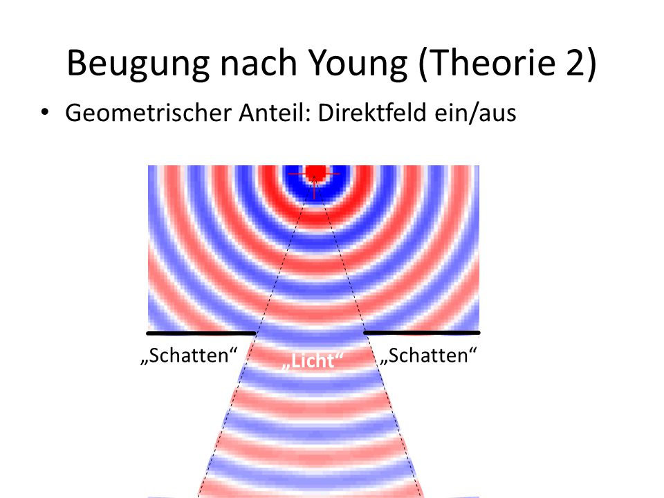 Beugung nach Young (Theorie 2)