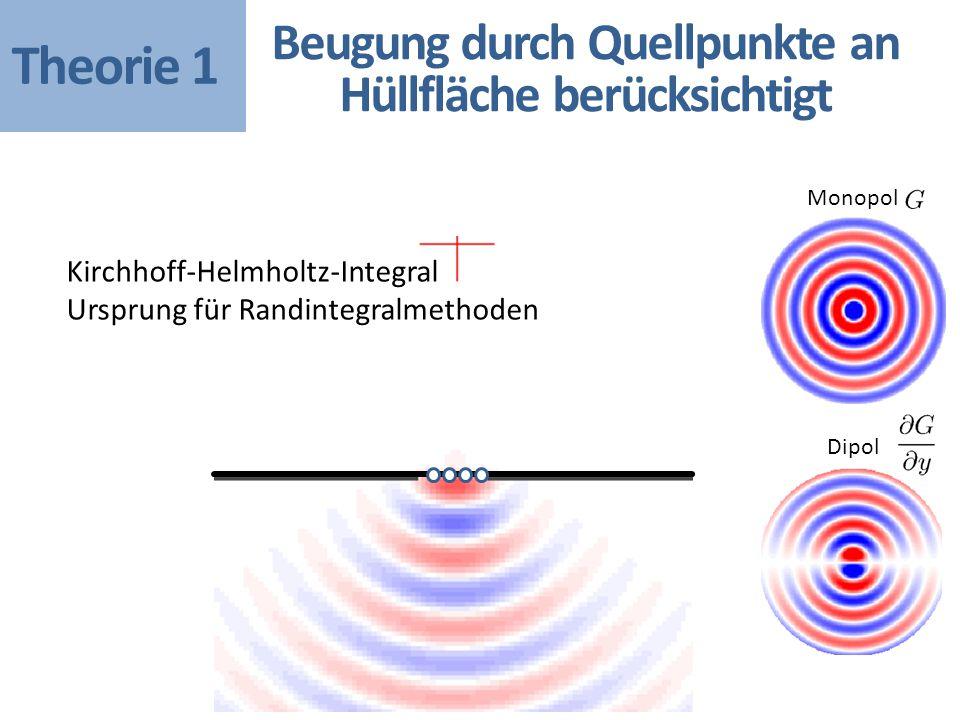 Beugung durch Quellpunkte an Hüllfläche berücksichtigt