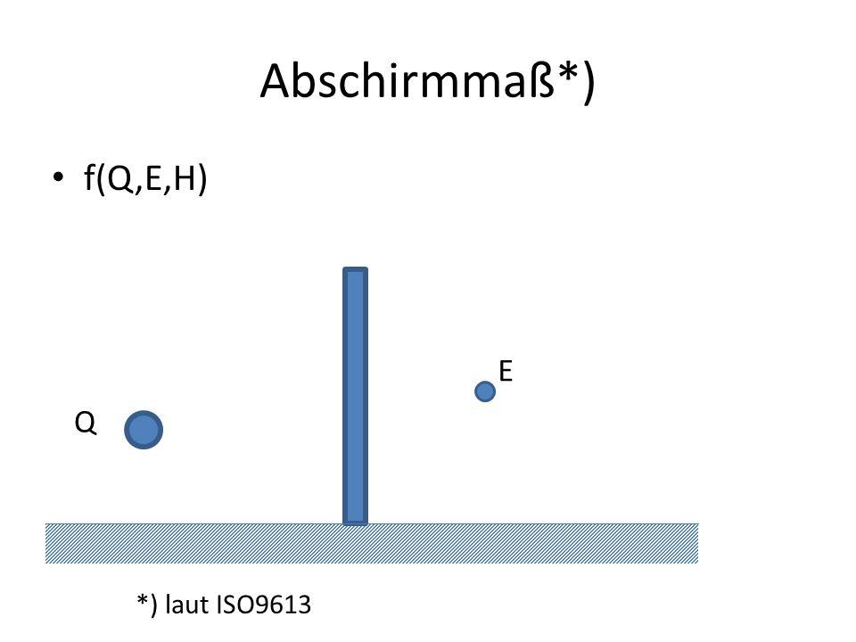 Abschirmmaß*) *) laut ISO9613 f(Q,E,H) E Q