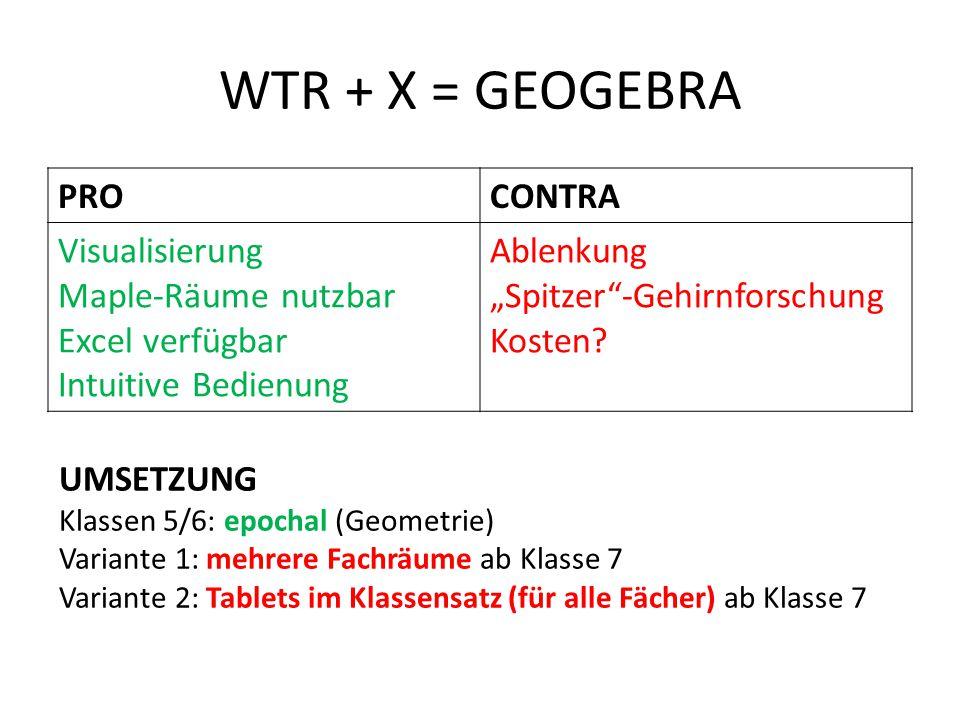WTR + X = GEOGEBRA PRO CONTRA Visualisierung Maple-Räume nutzbar