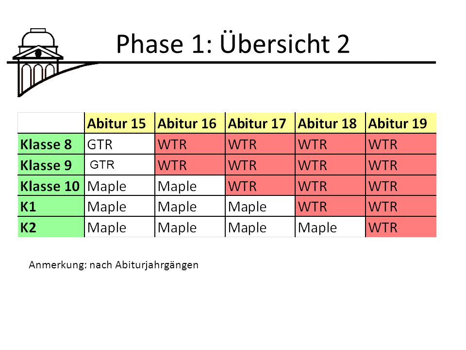 Phase 1: Übersicht 2 GTR Anmerkung: nach Abiturjahrgängen