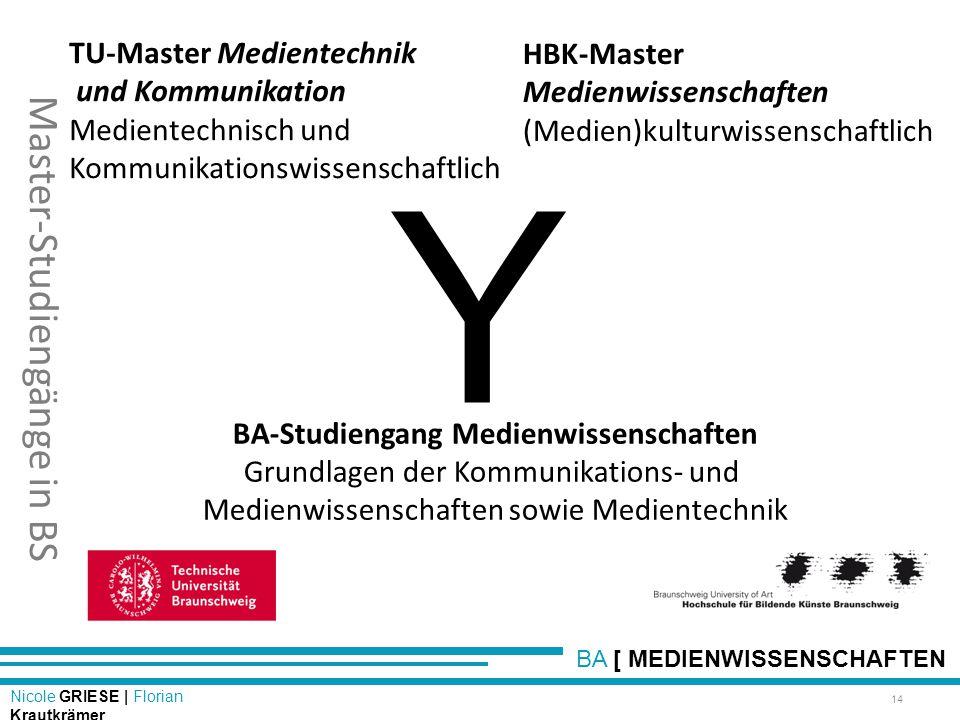 Master-Studiengänge in BS