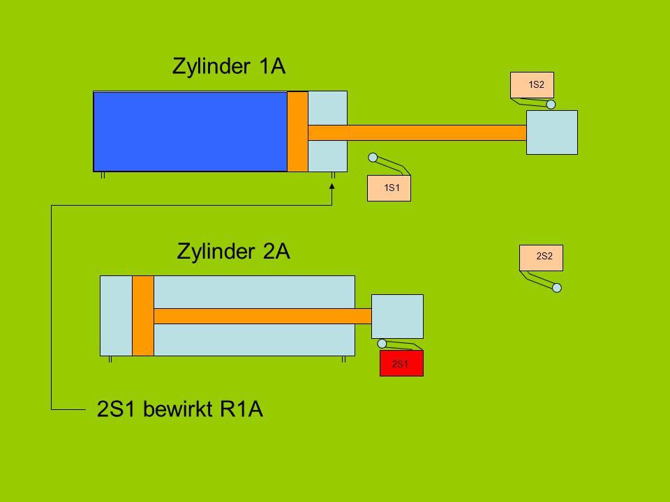 Zylinder 1A 1S2 2S1 bewirkt R1A 1S1 Zylinder 2A 2S2 2S1