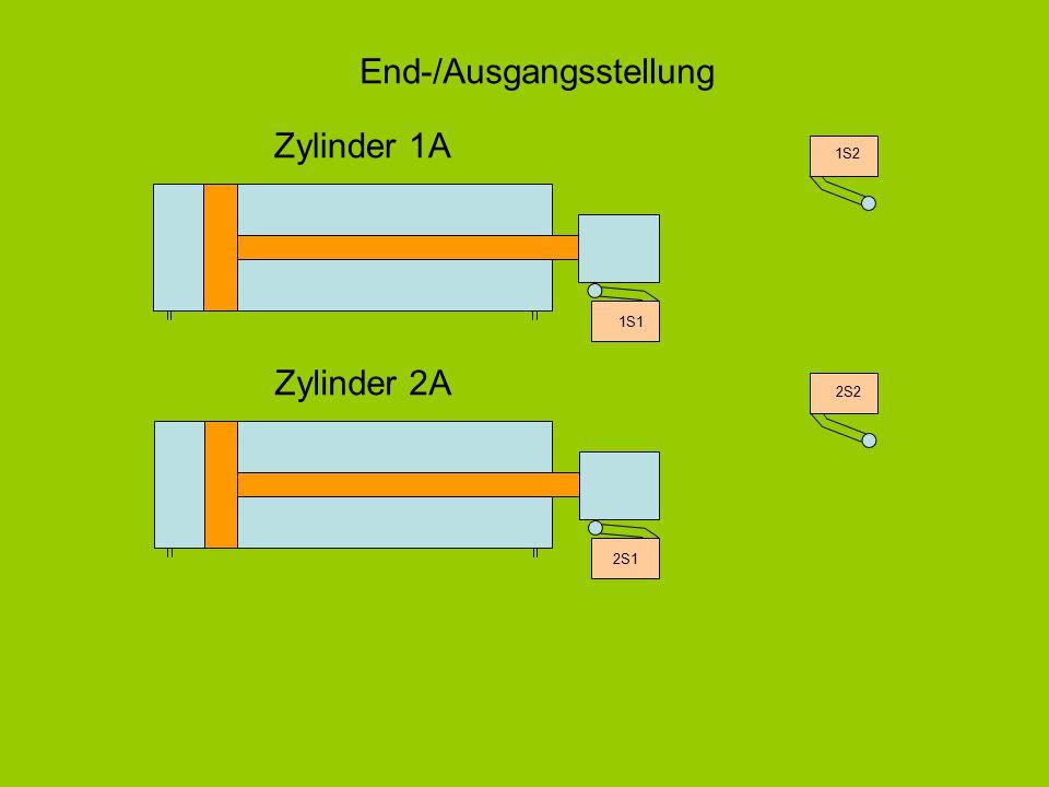 End-/Ausgangsstellung