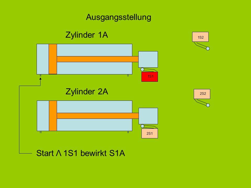 Ausgangsstellung Zylinder 1A Zylinder 2A Start Λ 1S1 bewirkt S1A 1S2