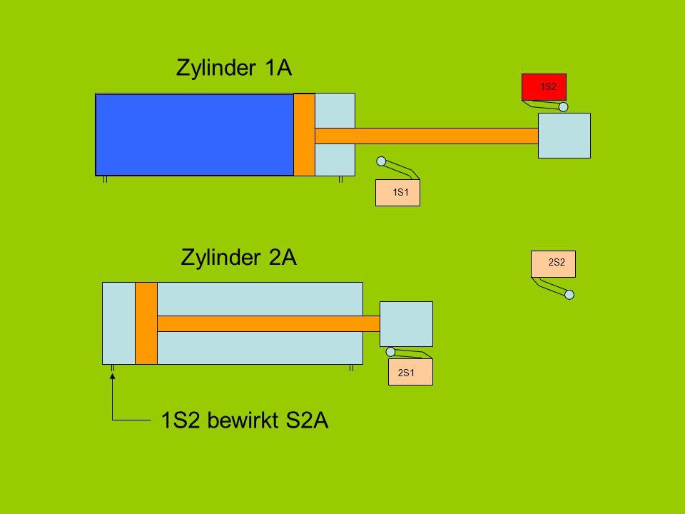 Zylinder 1A 1S2 1S1 Zylinder 2A 2S2 2S1 1S2 bewirkt S2A