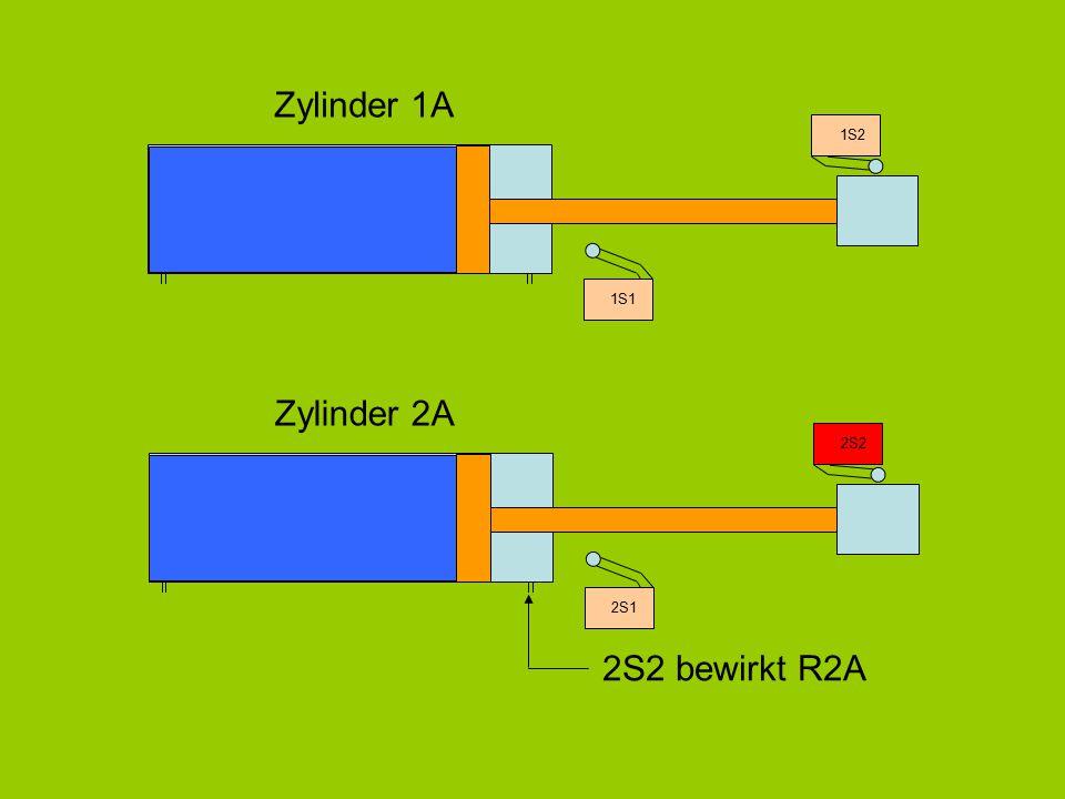 Zylinder 1A 1S2 1S1 Zylinder 2A 2S2 2S2 bewirkt R2A 2S1