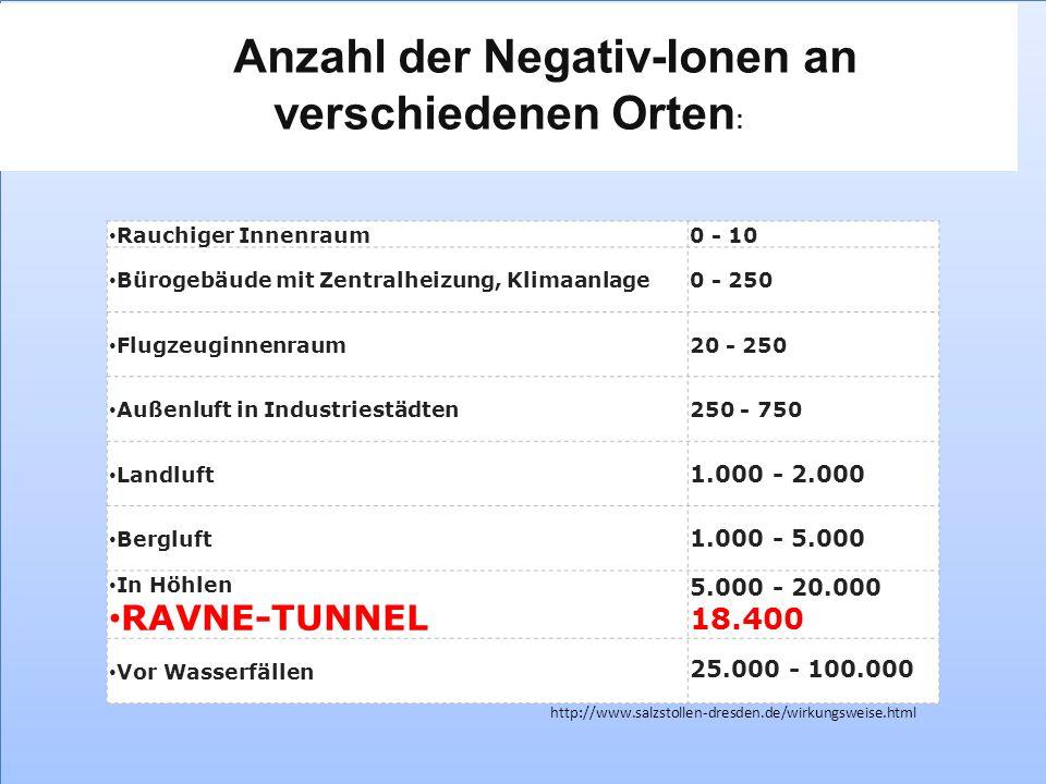 Anzahl der Negativ-Ionen an verschiedenen Orten: