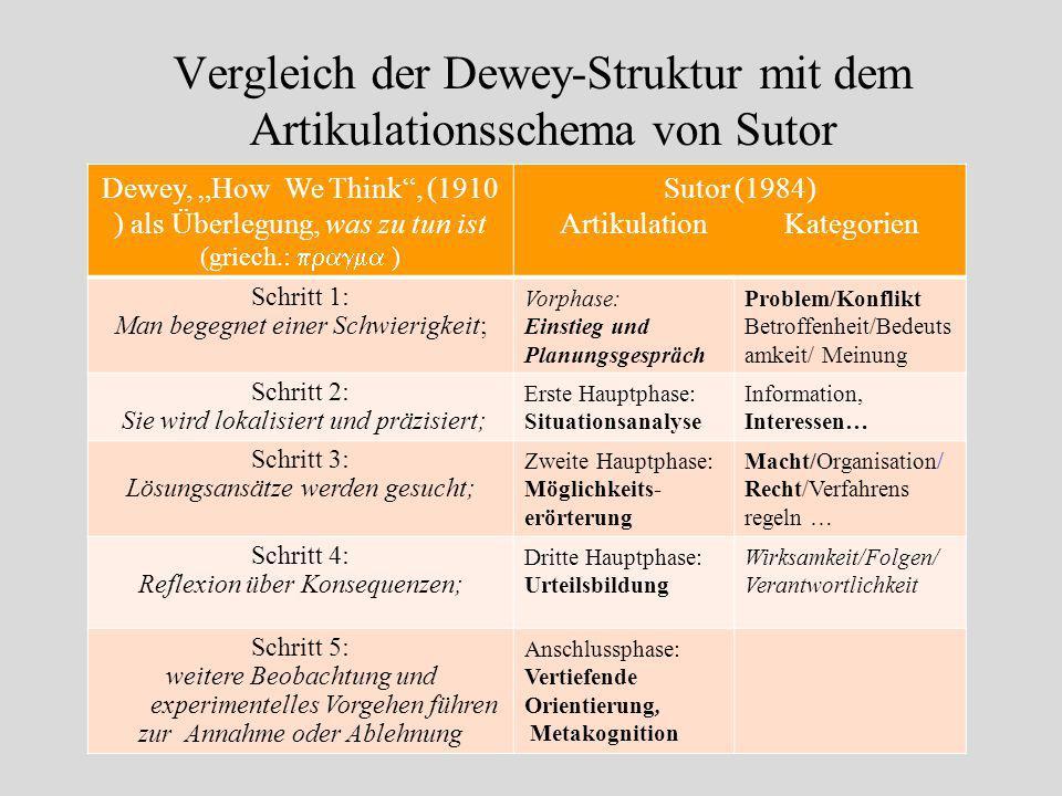 Vergleich der Dewey-Struktur mit dem Artikulationsschema von Sutor