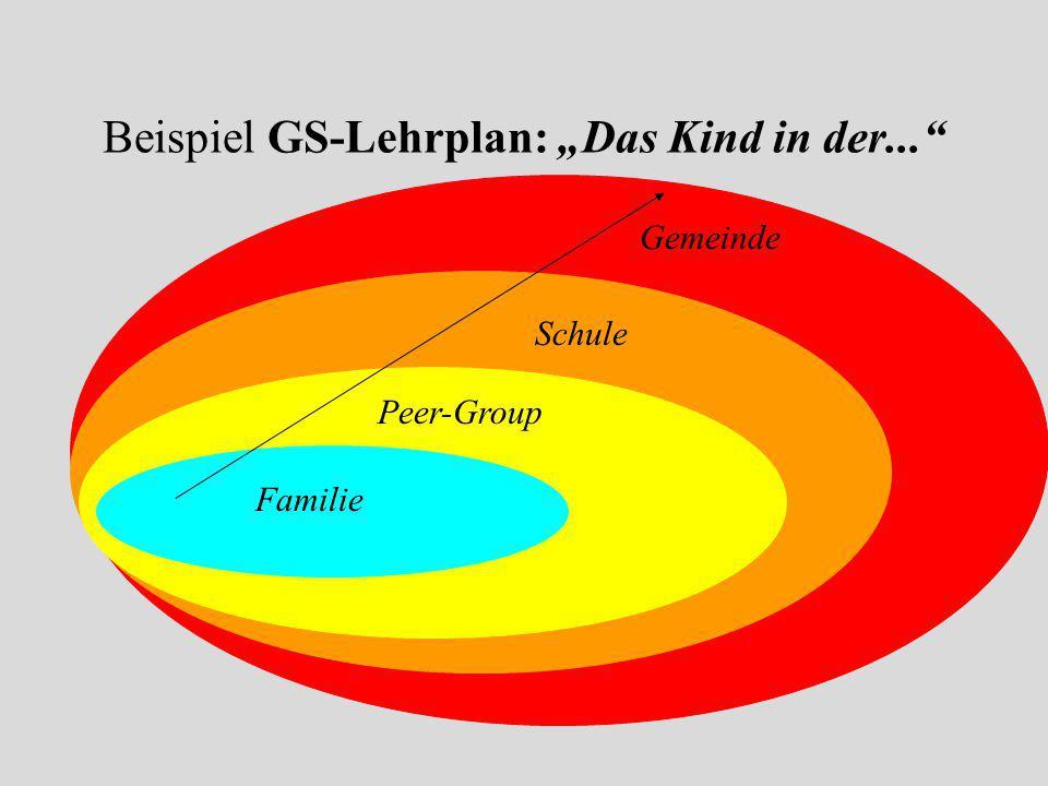 """Beispiel GS-Lehrplan: """"Das Kind in der..."""