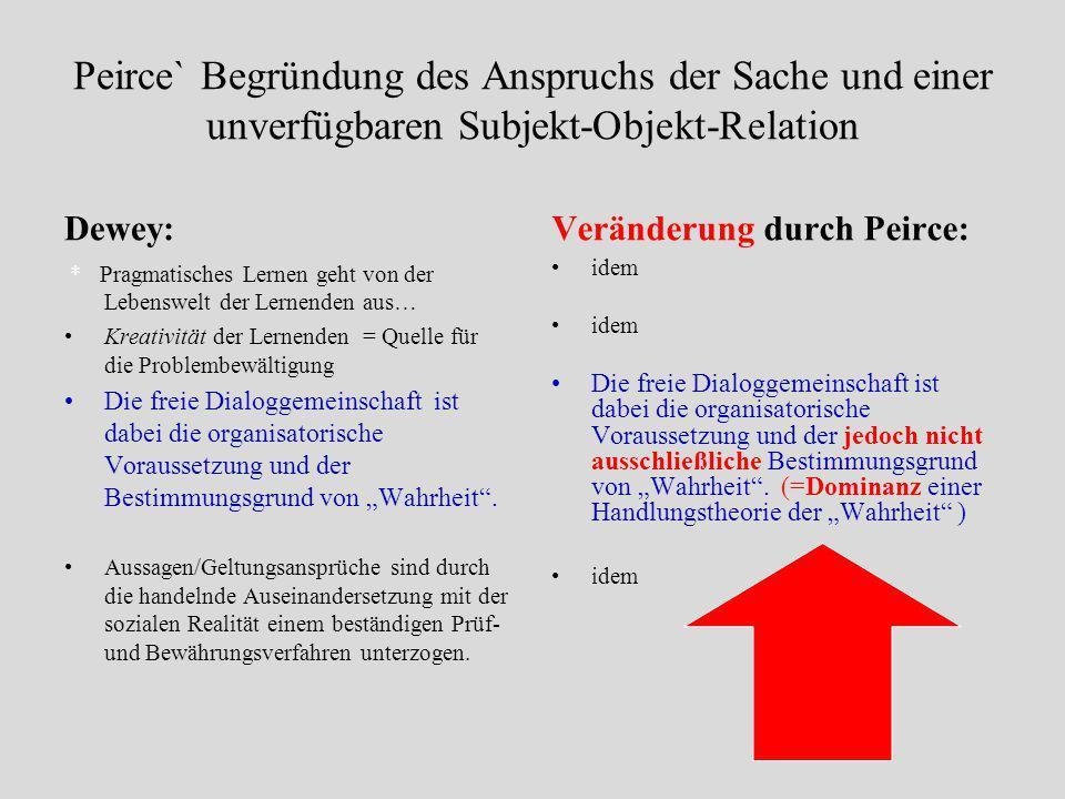 Peirce` Begründung des Anspruchs der Sache und einer unverfügbaren Subjekt-Objekt-Relation