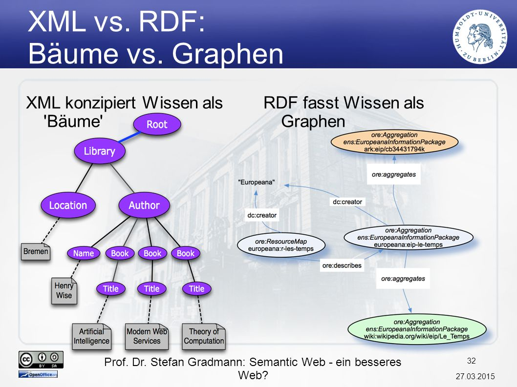 XML vs. RDF: Bäume vs. Graphen