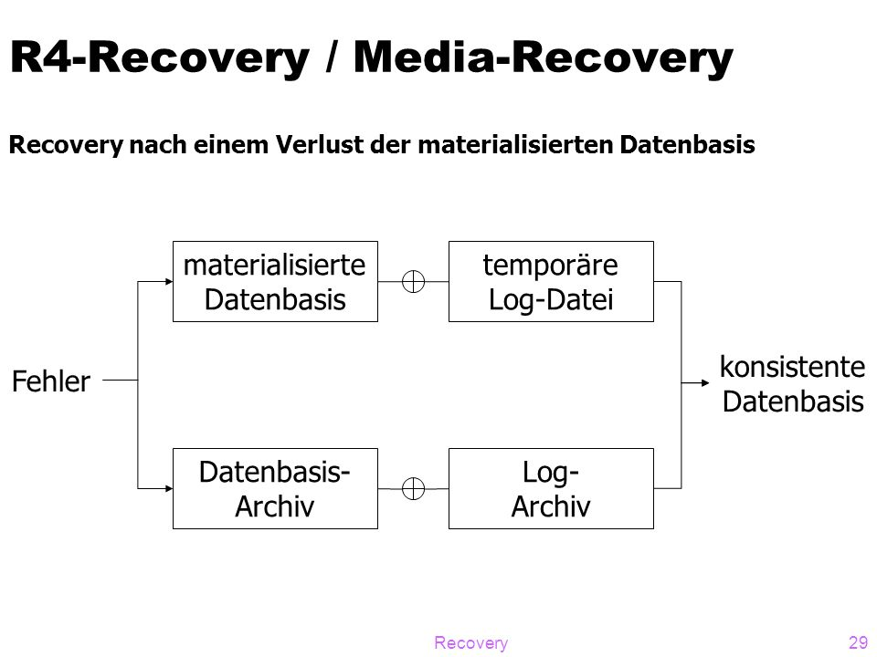 R4-Recovery / Media-Recovery