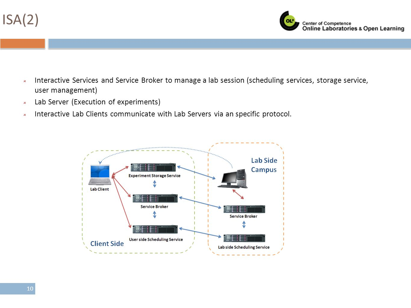 ISA(2) Interactive Services and Service Broker to manage a lab session (scheduling services, storage service, user management)