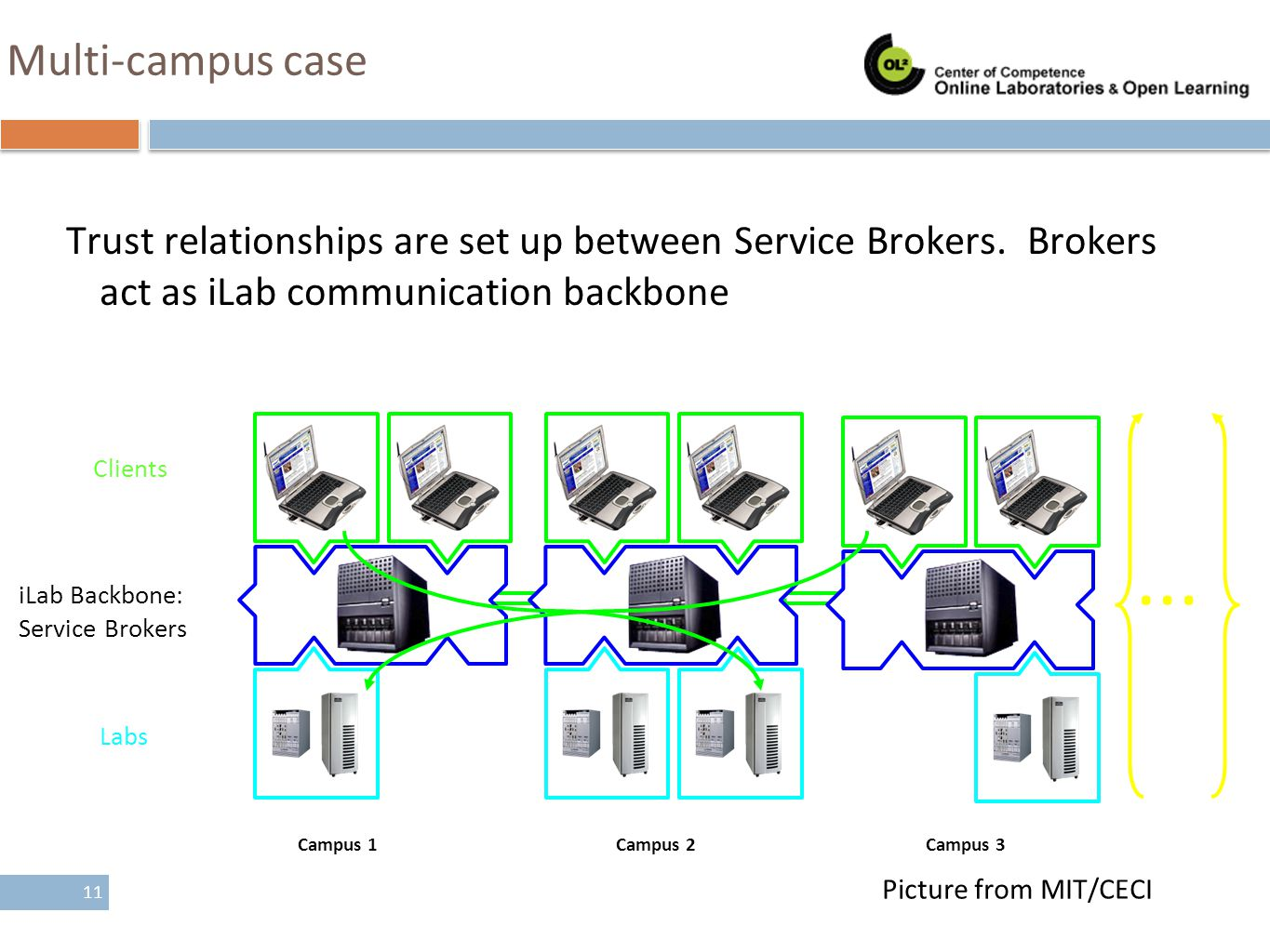 Multi-campus case Trust relationships are set up between Service Brokers. Brokers act as iLab communication backbone.