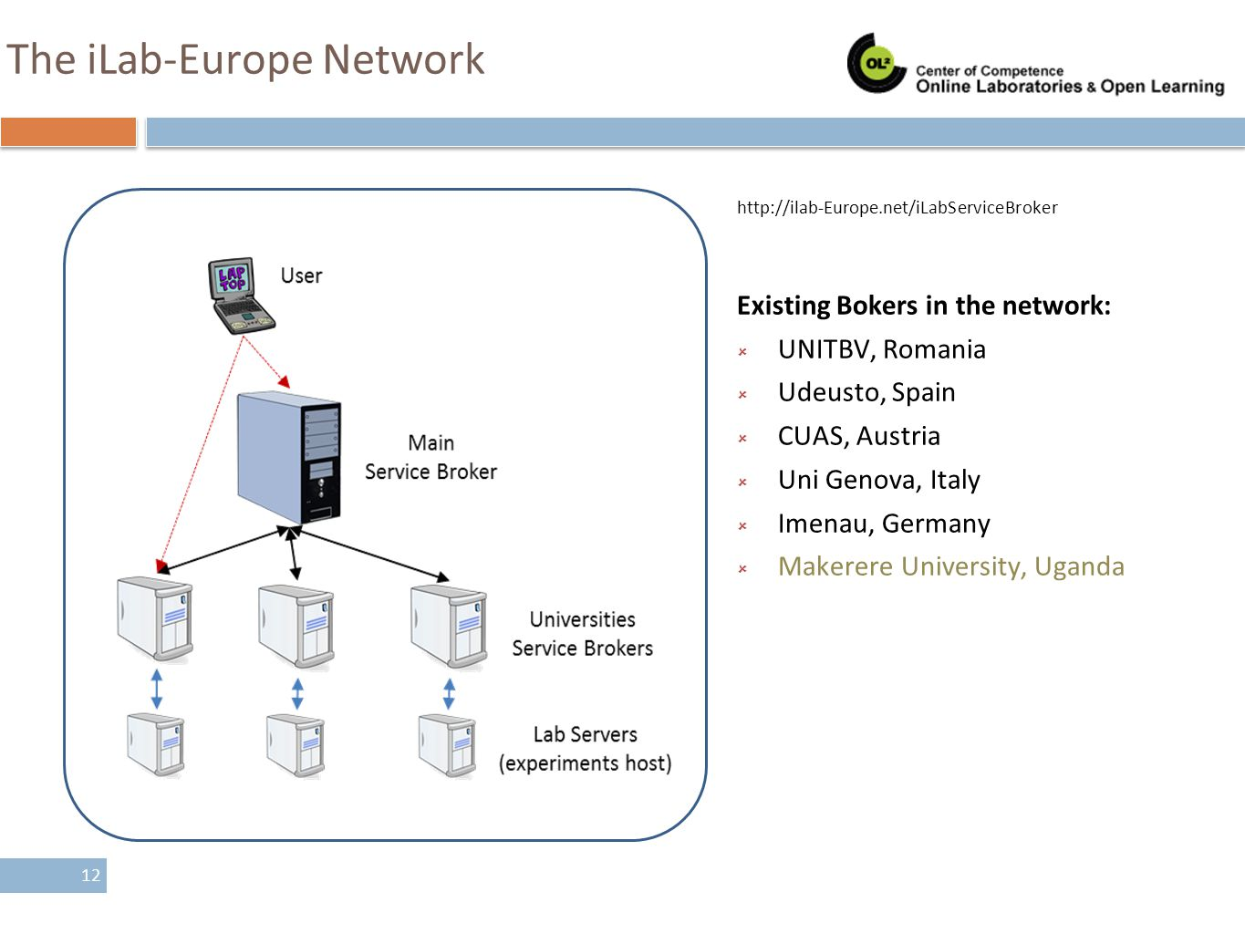 The iLab-Europe Network