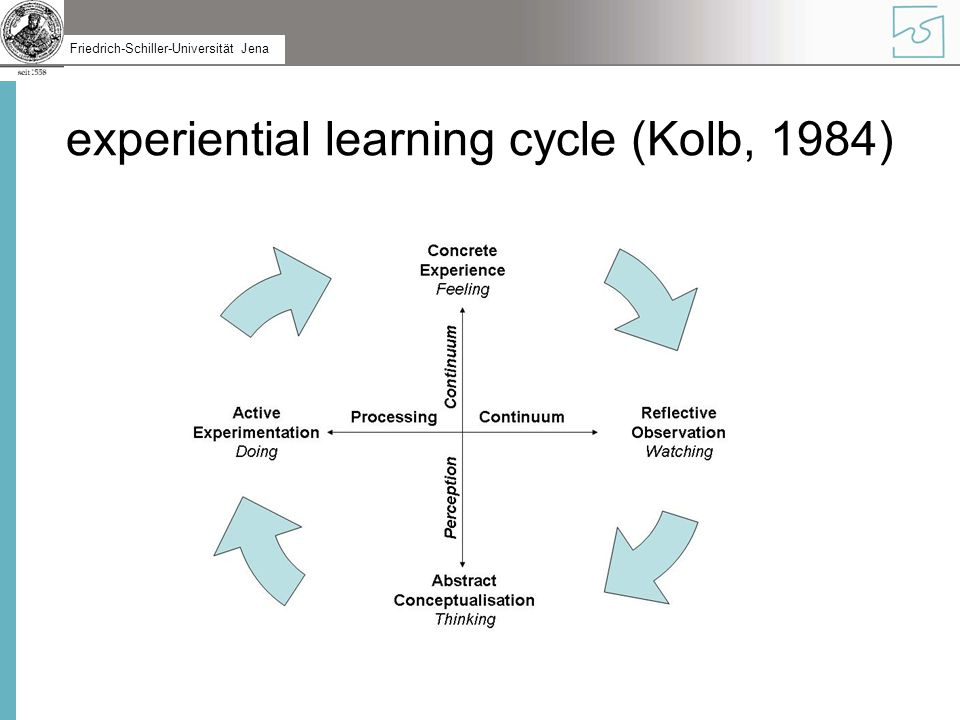 experiential learning cycle (Kolb, 1984)