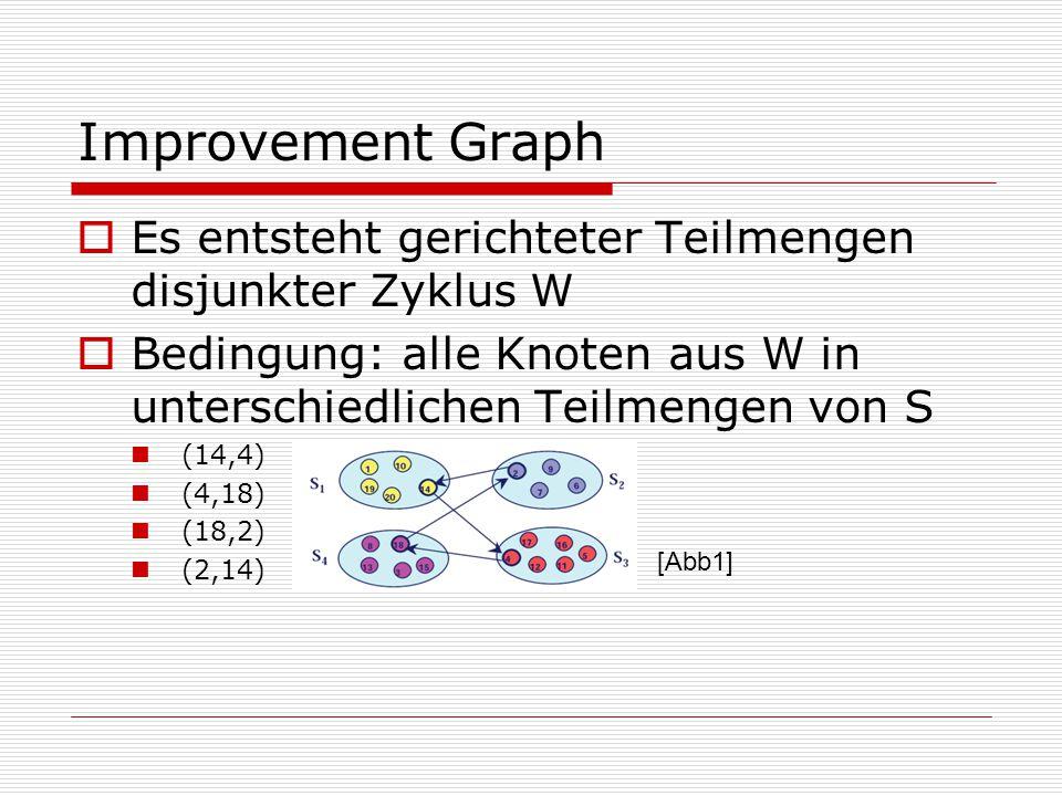 Improvement Graph Es entsteht gerichteter Teilmengen disjunkter Zyklus W. Bedingung: alle Knoten aus W in unterschiedlichen Teilmengen von S.