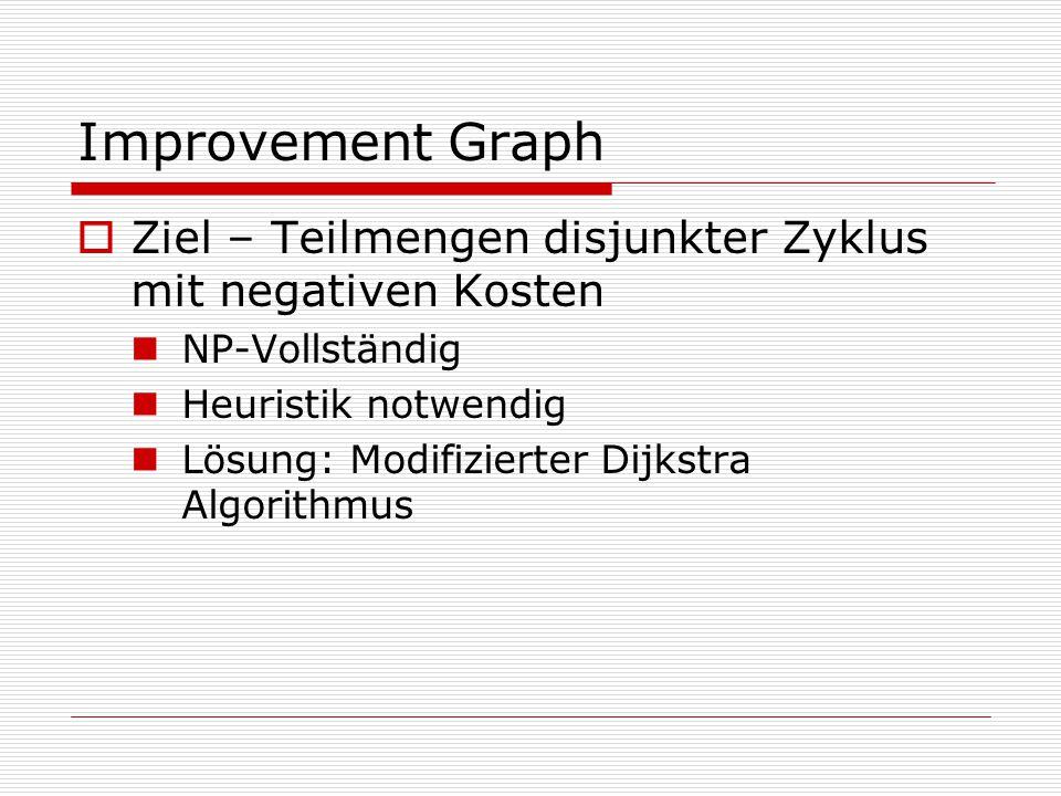 Improvement Graph Ziel – Teilmengen disjunkter Zyklus mit negativen Kosten. NP-Vollständig. Heuristik notwendig.
