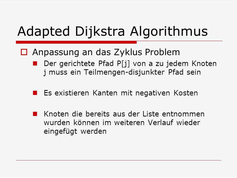 Adapted Dijkstra Algorithmus