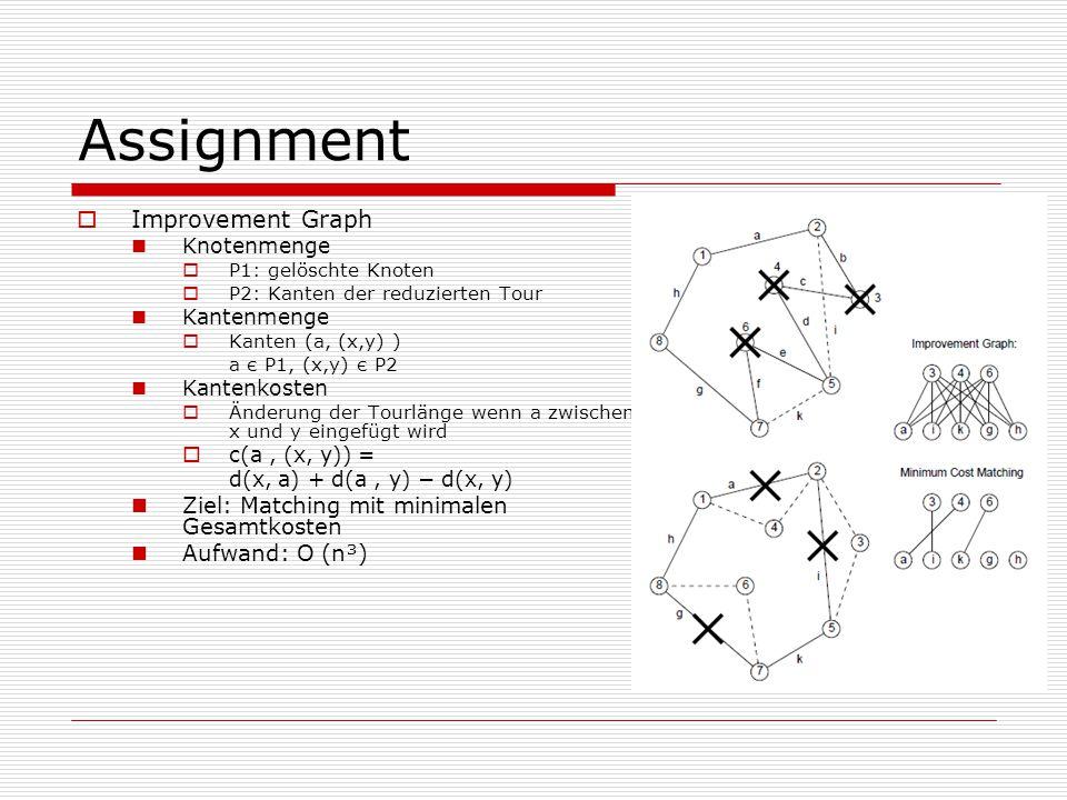 Assignment Improvement Graph Ziel: Matching mit minimalen Gesamtkosten