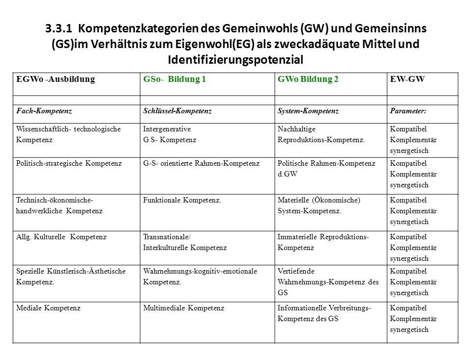 3.3.1 Kompetenzkategorien des Gemeinwohls (GW) und Gemeinsinns (GS)im Verhältnis zum Eigenwohl(EG) als zweckadäquate Mittel und Identifizierungspotenzial