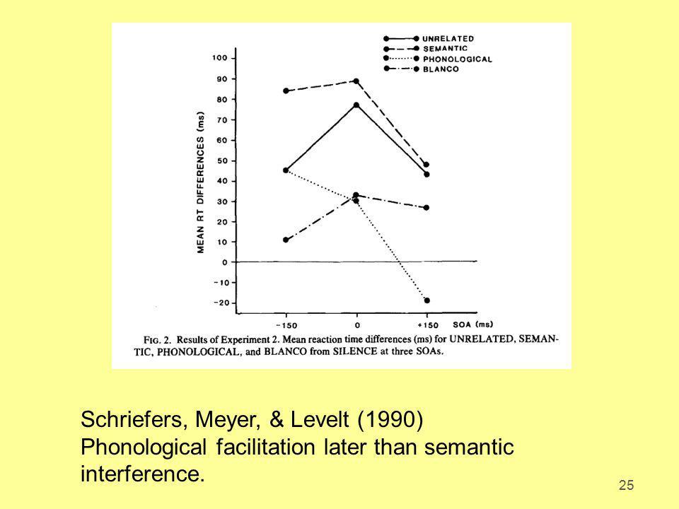 Schriefers, Meyer, & Levelt (1990)