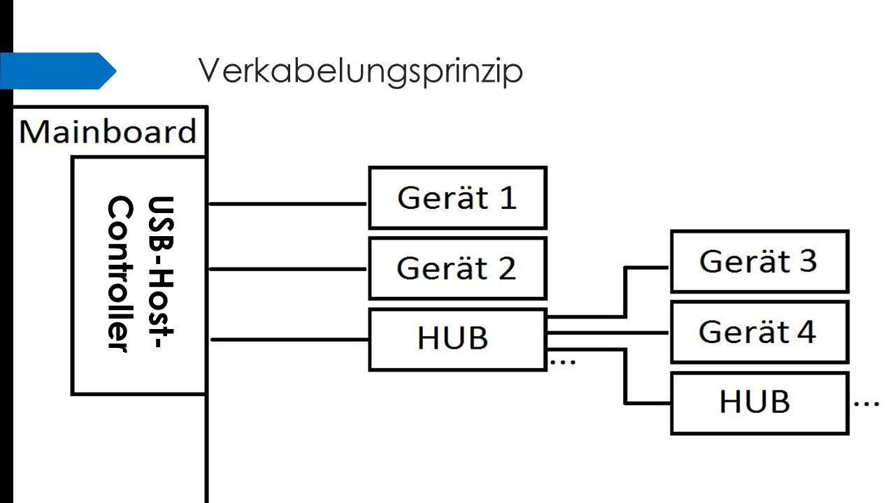 Verkabelungsprinzip USB-Host- Controller