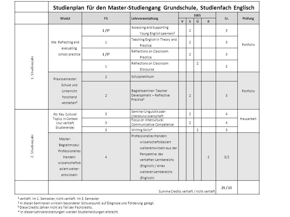 Studienplan für den Master-Studiengang Grundschule, Studienfach Englisch. Modul. FS. Lehrveranstaltung.