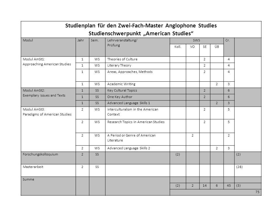 Studienplan für den Zwei-Fach-Master Anglophone Studies