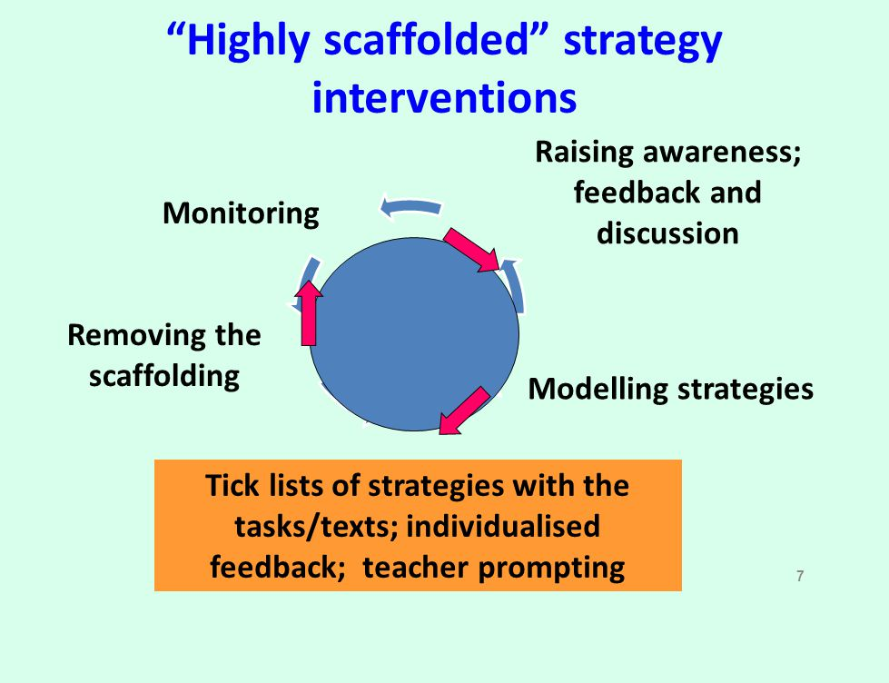 Highly scaffolded strategy interventions