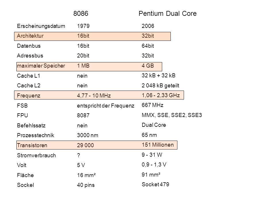 8086 Pentium Dual Core Erscheinungsdatum 1979 Architektur 16bit