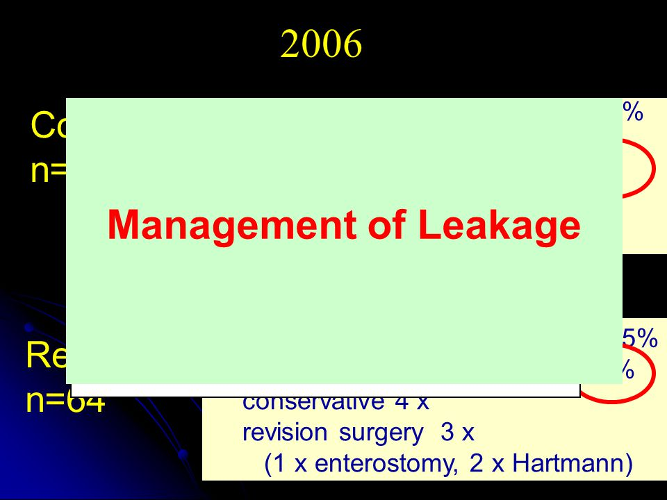 2006 Management of Leakage Colon-Ca n=116 Rectal Ca n=64
