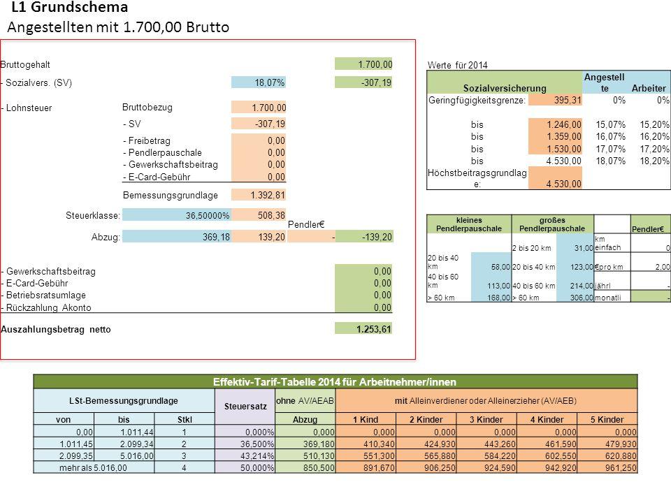 L1 Grundschema Angestellten mit 1.700,00 Brutto