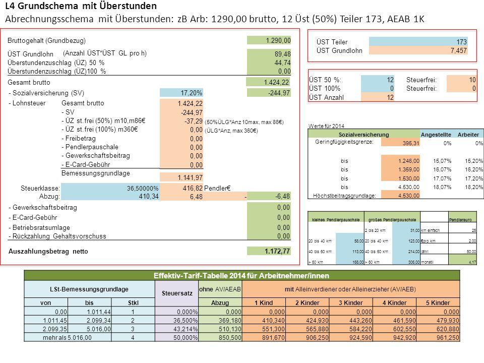 L4 Grundschema mit Überstunden Abrechnungsschema mit Überstunden: zB Arb: 1290,00 brutto, 12 Üst (50%) Teiler 173, AEAB 1K