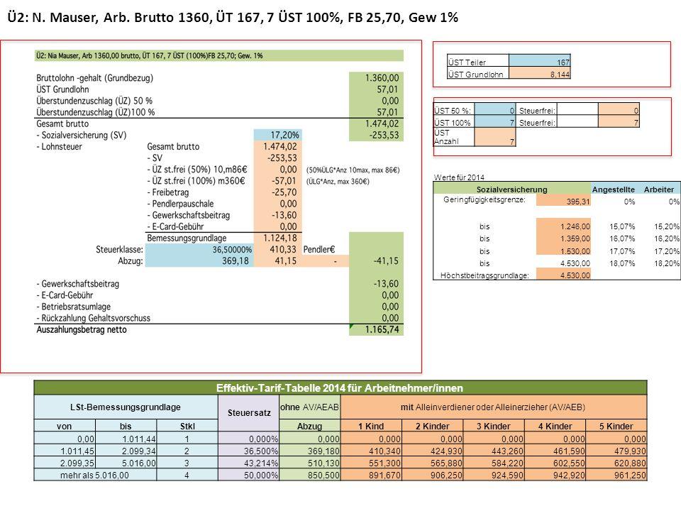 Ü2: N. Mauser, Arb. Brutto 1360, ÜT 167, 7 ÜST 100%, FB 25,70, Gew 1%