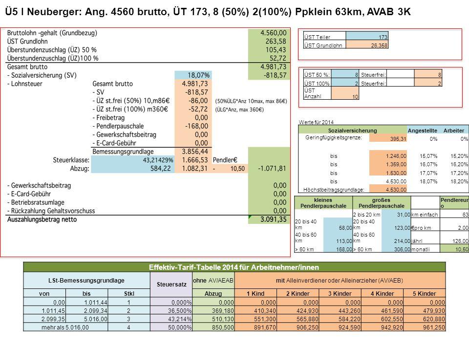 Ü5 I Neuberger: Ang. 4560 brutto, ÜT 173, 8 (50%) 2(100%) Ppklein 63km, AVAB 3K