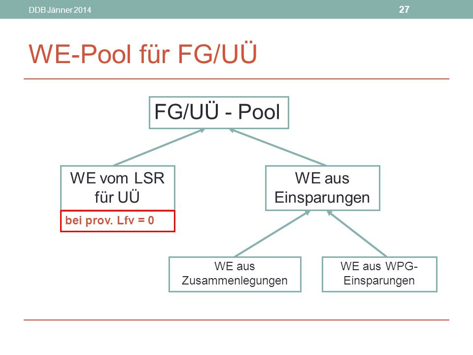 WE-Pool für FG/UÜ FG/UÜ - Pool WE vom LSR für UÜ WE aus Einsparungen
