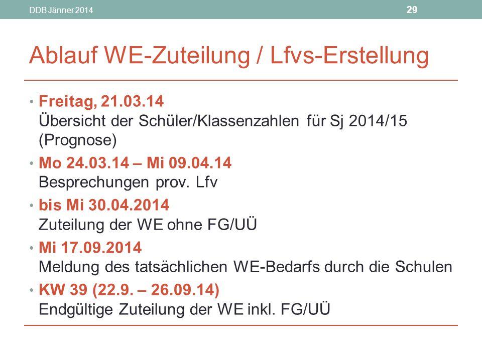 Ablauf WE-Zuteilung / Lfvs-Erstellung