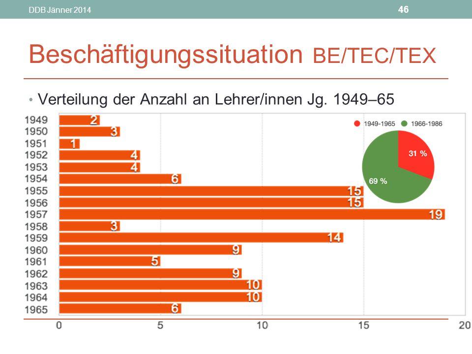 Beschäftigungssituation BE/TEC/TEX