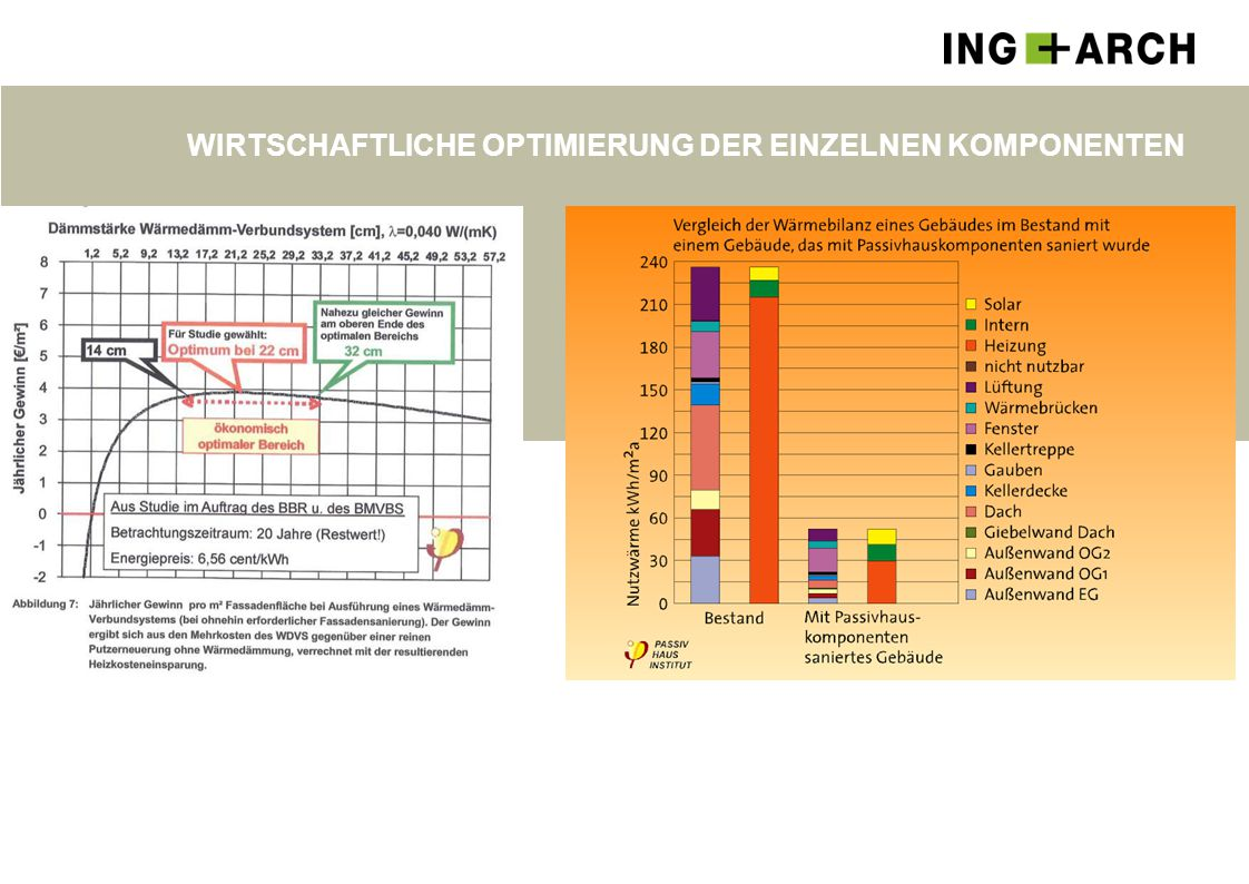 Wirtschaftliche Optimierung der einzelnen Komponenten