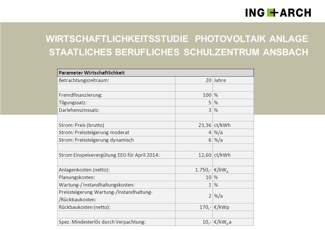 Wirtschaftlichkeitsstudie Photovoltaik Anlage