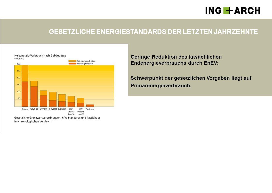 GESETZLICHE ENERGIESTANDARDS DER LETZTEN JAHRZEHNTE