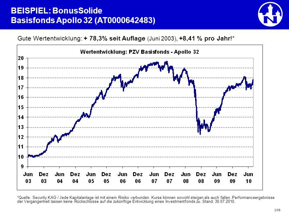 BEISPIEL: BonusSolide Basisfonds Apollo 32 (AT0000642483)