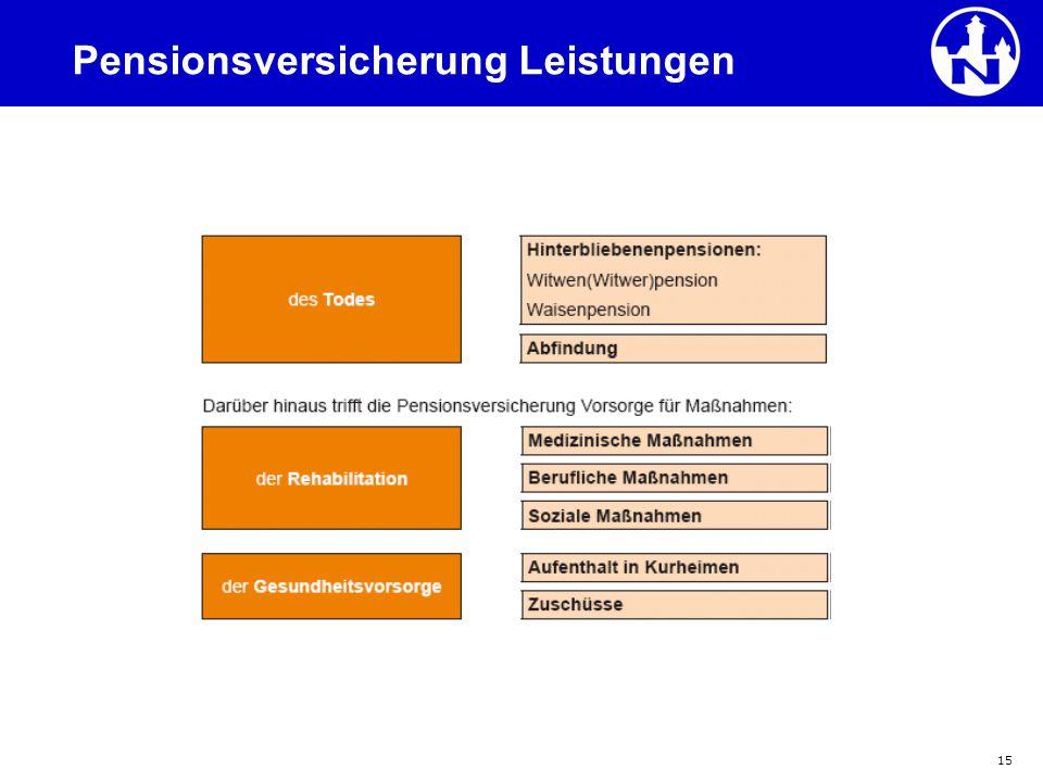 Pensionsversicherung Leistungen