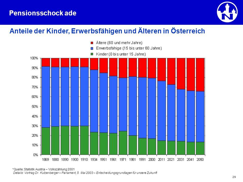 Anteile der Kinder, Erwerbsfähigen und Älteren in Österreich